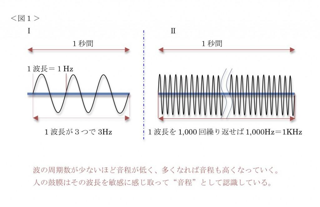 図1_周波数について