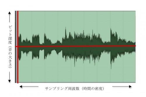 サンプリング周波数とビット深度