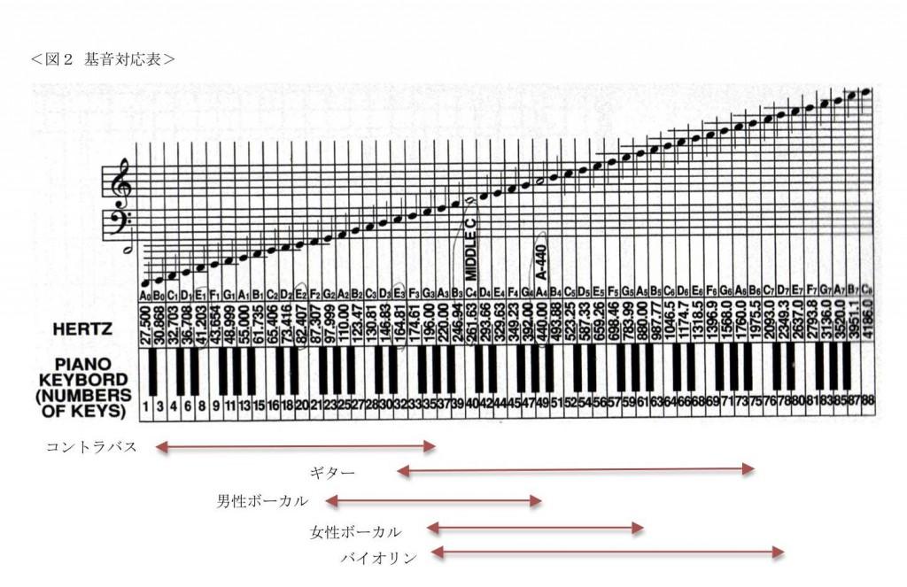 図2_基音対応表